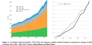 (a) Global material footprint, 1970–2013; (b) Change in global material footprint compared to change in global GDP (constant 2010 USD), 1990–2013. Source: Materialflows.net/World Bank.